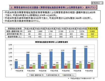 【政策資料集】障害者福祉施設従事者等における被虐待者の数