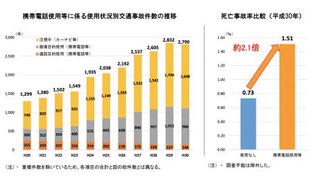 【政策資料集】携帯電話使用等に係る交通事故件数