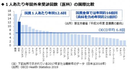 【政策資料集】1人あたりの年間外来受診回数