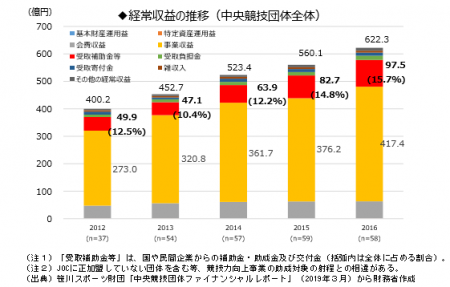 【政策資料集】競技力向上事業におけるガバナンス評価