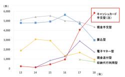 【政策資料集】特殊詐欺の交付形態別認知推移