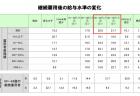 【政策資料集】年齢層別危険認知速度別の死亡事故率