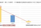 【政策資料集】継続雇用後の給与水準