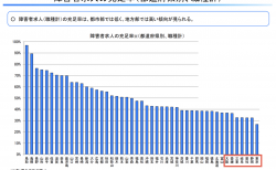 【政策資料集】障害者求人の充足率