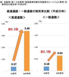 【政策資料集】シートベルト着用状況(後部座席)に係る分析