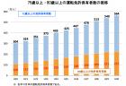 【政策資料集】高齢運転者による死亡事故に係る分析