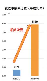 【政策資料集】飲酒事故の死亡事故率比較