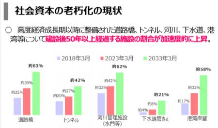 【政策資料集】社会資本の老朽化の現状