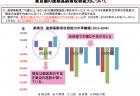 【政策資料集】統一地方選挙における投票率の推移