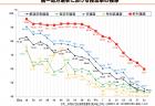 【政策資料集】地方議会議員の概況(女性議員の割合の推移)