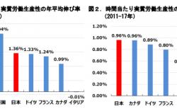 【政策資料集】時間当たりの実質労働生産性の伸び率