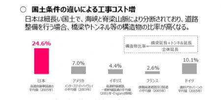 【政策資料集】国土条件の違いによる工事コスト増