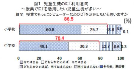 【政策資料集】児童生徒のICT利用意向