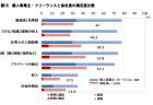 【政策資料集】企業の研究者に占める博士号取得者の割合