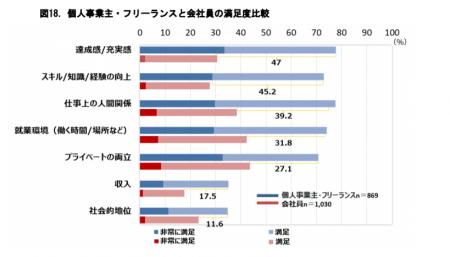 【政策資料集】個人事業主・フリーランスと会社員の満足度比較