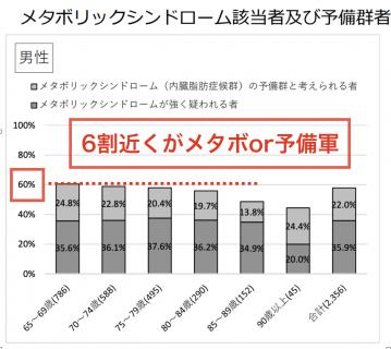 【政策資料集】メタボリックシンドロームと高齢者男性