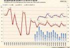 【政策資料集】一般就労への移行率の推移