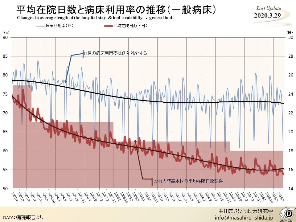 平均在院日数と病床利用率の推移(一般病床)のサムネイル