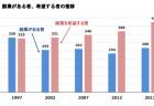 【政策資料集】60歳以降の就業率と就労の意向