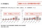 【政策資料集】要介護となる主な原因の構成割合