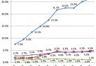 看護師国家試験の合格率の推移