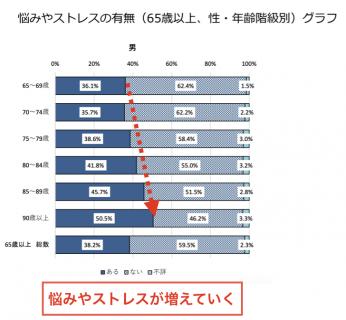 【政策資料集】高齢男性の悩み・ストレス