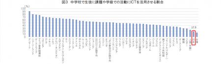 【政策資料集】中学校で生徒に課題や学級での活動にICTを活用させる割合