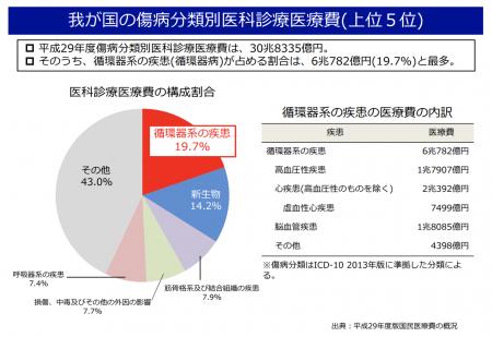 【政策資料集】傷病分類別医科診療医療費