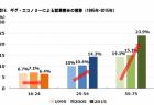 【政策資料集】高齢者の体力・運動能力の推移