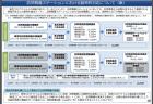 【政策資料集】農業経営体数と組織経営体数
