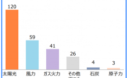 【政策資料集】世界の発電容量拡大の見通し