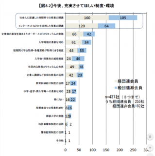 【政策資料集】リカレント教育と学習環境