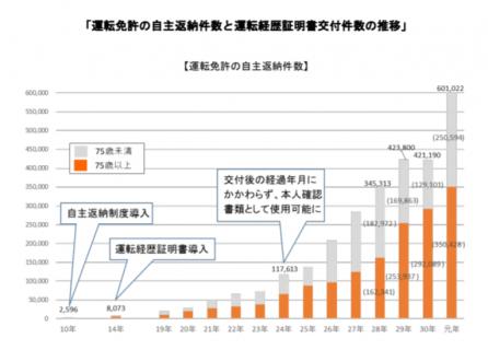 【政策資料集】運転免許の自主返納件数