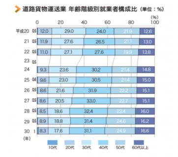 【政策資料集】道路貨物輸送業 年齢階級別就業者構成比