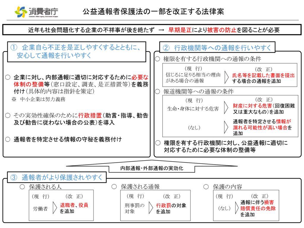 43公益通報者保護法改正概要のサムネイル
