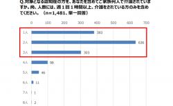 【政策資料集】認知症の家族を介護している人数