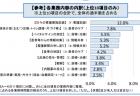 【報告書】全世代型社会保障検討会議 中間報告