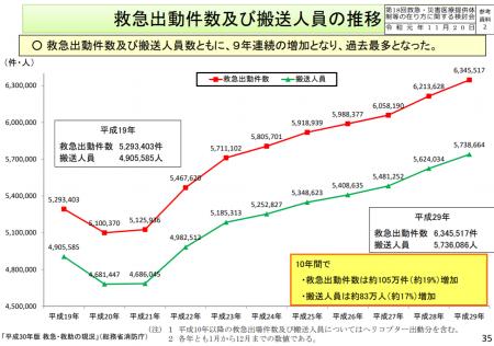 【政策資料集】救急出動件数及び搬送人員の推移