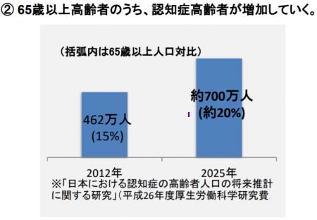 【政策資料集】認知症人口の増加