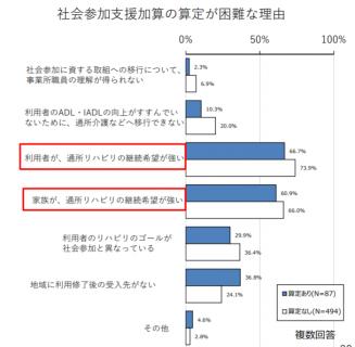 【政策資料集】社会参加支援加算の算定が困難な理由