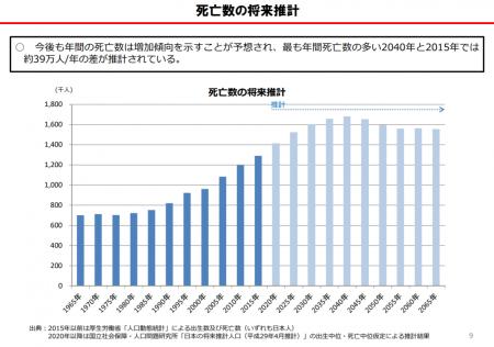【政策資料集】死亡者数の将来推計