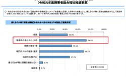 【政策資料集】地域生活支援拠点等の整備に関する実態調査