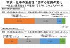 【政策資料集】テレワーク経験者の意識の変化