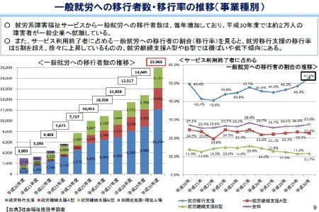 【政策資料集】就労系障害福祉サービスから一般就労への移行者数の推移