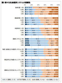 様々な社会経済システムの信頼性