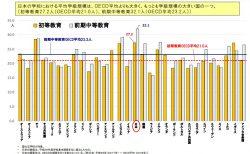 一学級当たり児童生徒数の国際比較