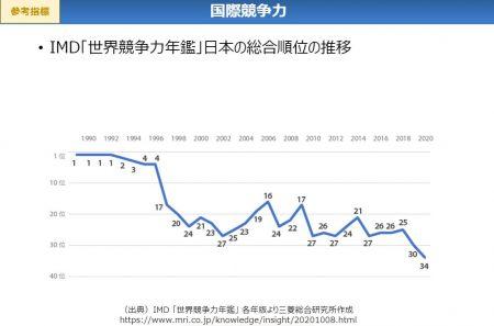 IMD「世界競争力年鑑」日本の総合順位の推移