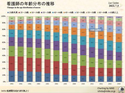 看護師の年齢分布の推移