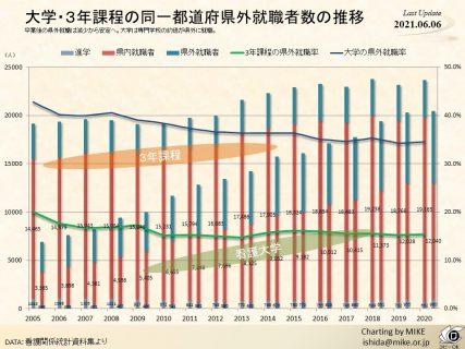 大学・3年課程の同一都道府県外就職者数の推移