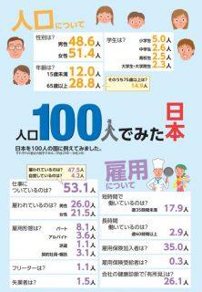 日本を100人の国に例えてみました